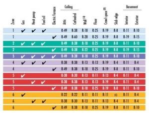 How much insulation do i need sprayseal for Batt insulation r values