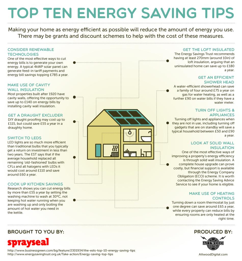 Top Ten Energy Saving Tips From Sprayseal Co Uk